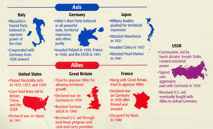 How were the Axis Powers defeated in World War 2 – Thehistoryopedia